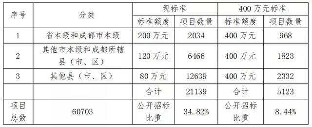 又一省调整:400万以下集采项目不用公开招标!附32省市现行标准